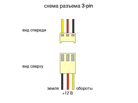 Схема кулера ноутбука 3 pin hp