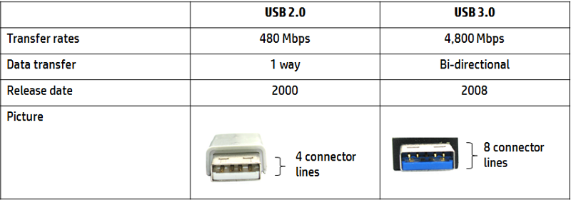 Usb 3.0 png