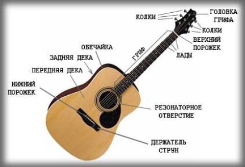 Из чего сделать ремень для гитары своими руками