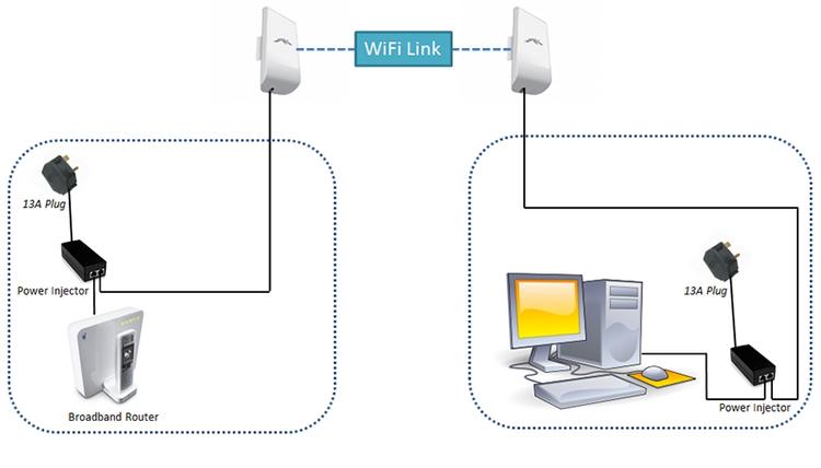 Ответы@Mail.Ru: Расскажите о Wi-Fi мосте.