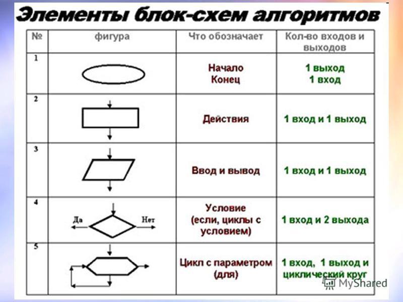 Как сделать цикл в паскале