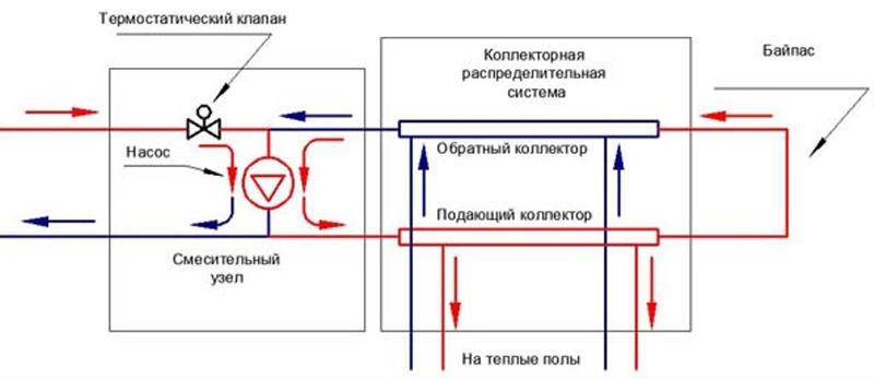 Ответы@Mail.Ru: Водяной тёплый пол в квартире? как сделать чтоб не нарушить работу отопления других этажей?