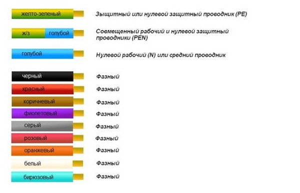 Какого цвета фаза в проводе