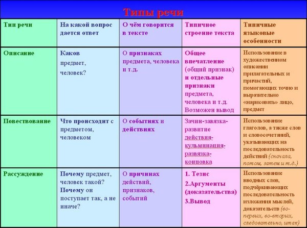 схеме: тезис (положение,