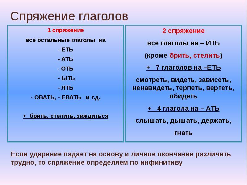 Спряжения глагола картинки