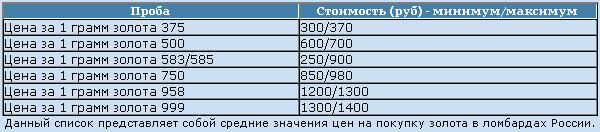 ... 1 грамм золота 585 и остальных проб, которая сможет послужить для Вас  ориентиром в расценках, по которым можно будет сдать в ломбард имеющийся у  Вас ... ef077dcb384
