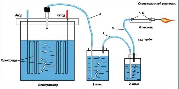 Какой ток в генераторе водорода