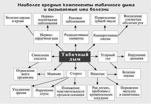 фото болезни курения