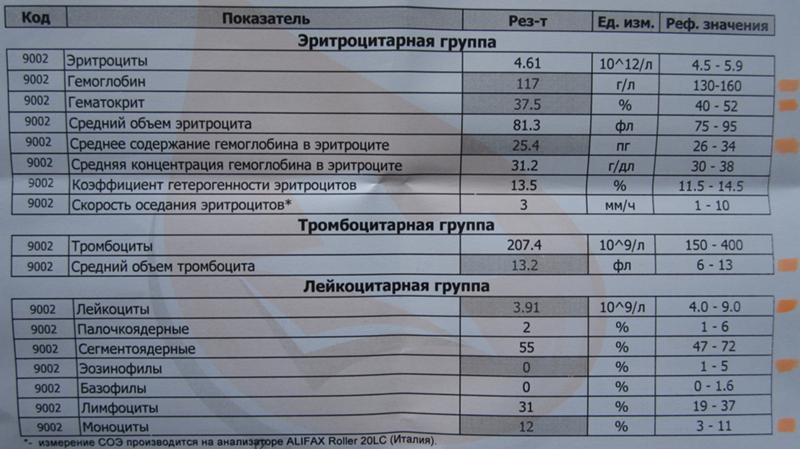 Анализ крови формулой общий сдать где анализы при планировании беременности