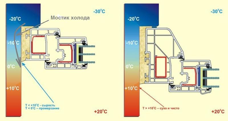 при какой температуре устанавливать пластиковые окна