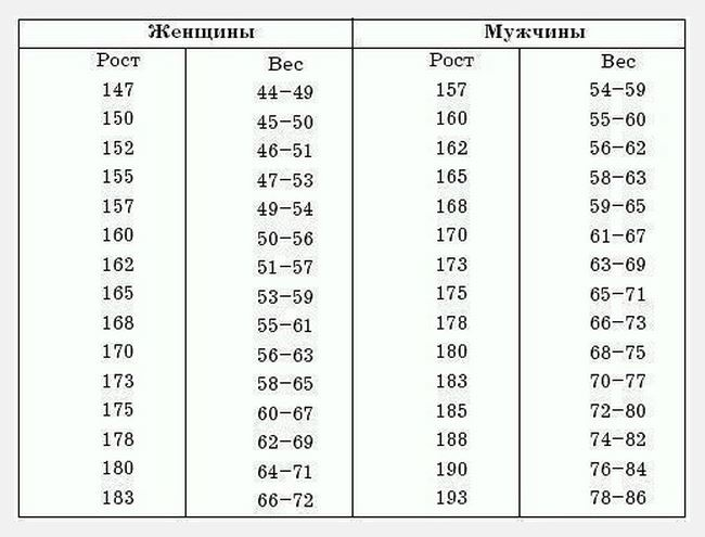 какой высоты обязана быть коляска для родителей 160 см