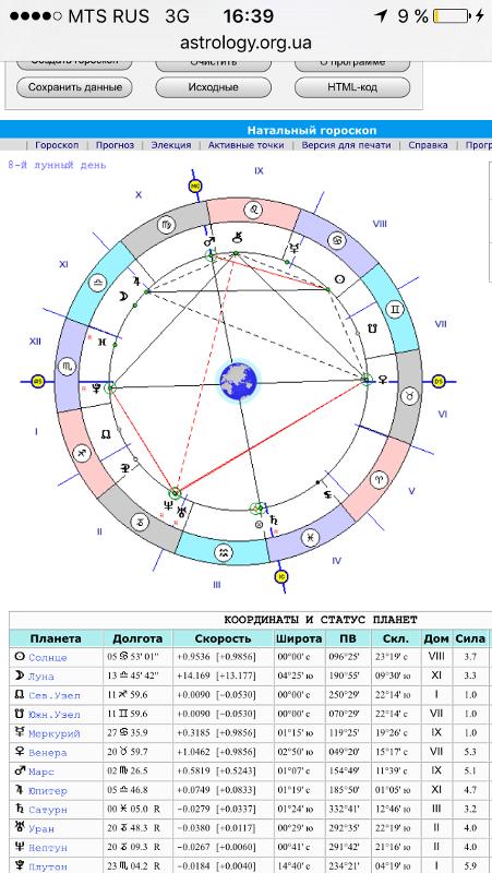 Планеты в знаках зодиака и домах гороскопа - толкования по различным источникам.