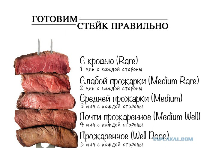 сколько по времени жарить стейки из говядины