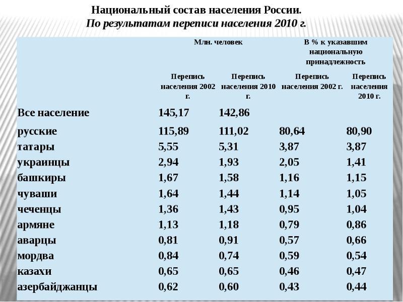 авто перепись населения карасуского района близких Сбербанк