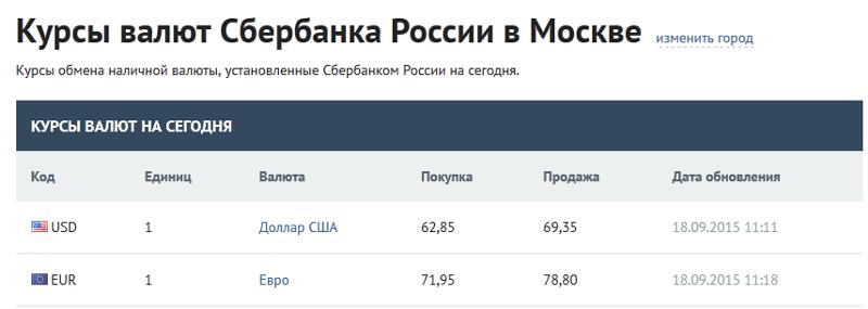 термобельем выгодный курс доллара на сегодня в петрозаводске любом случае, необходимо