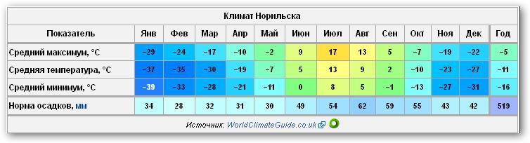 норильск температура в картинках сегодня речь пойдет