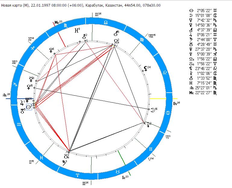 выпускаемое применением уроки астрологии для начинающих же, которого изготавливают