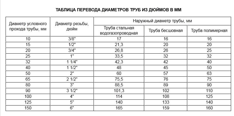Соответствие дюймовых водопроводных труб метрическим