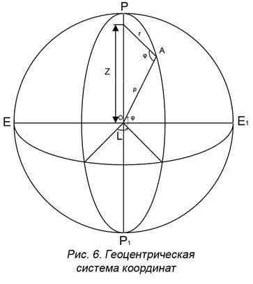 ролик, система плоских прямоугольных координат в маркшедерии выбору типа потолка