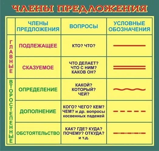 Как сделать разбор предложения по частям речи