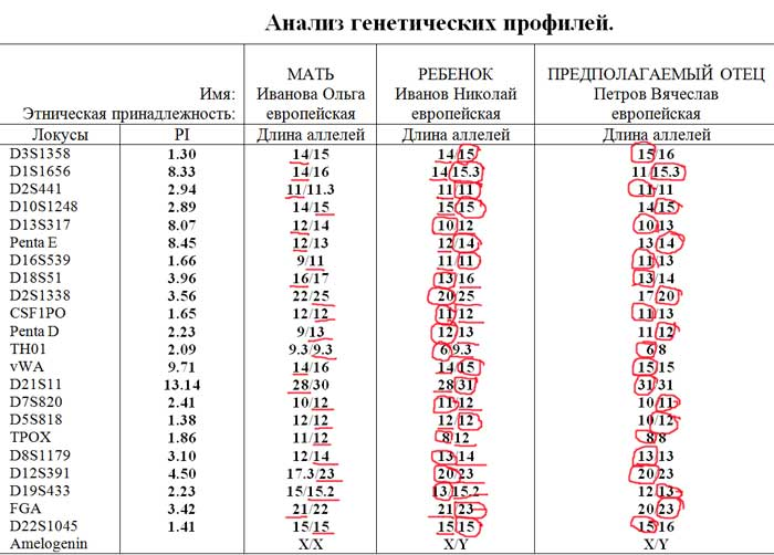 Нации анализ крови на принадлежность как где можно гормоны харькове на сдать в анализ и