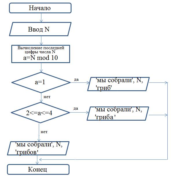 Блок схема для классов
