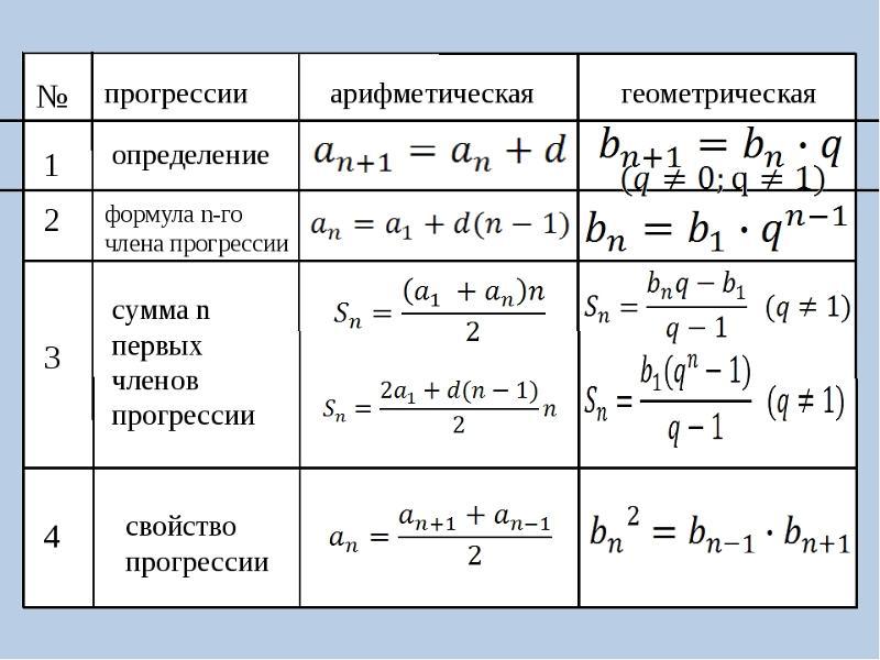 Решение задач геометрической прогрессии примеры наклонная к плоскости решение задач