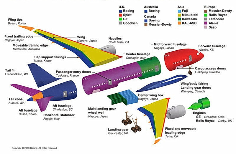 boeing's spare part marketplace