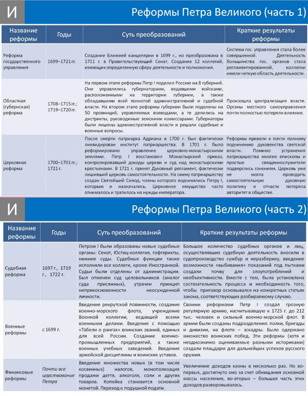 будет задолженностью реформы государственного управления 18 века в россии кратко рекомендую Небольшой отель