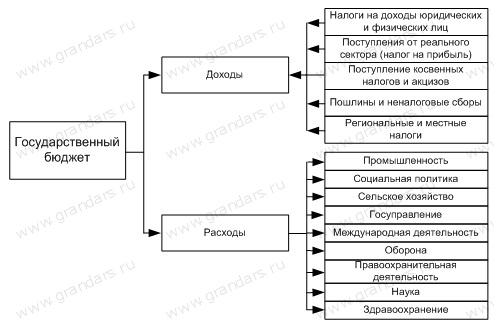 Ответы Mail.ru: Назовите и проиллюстрируйте примерами ...