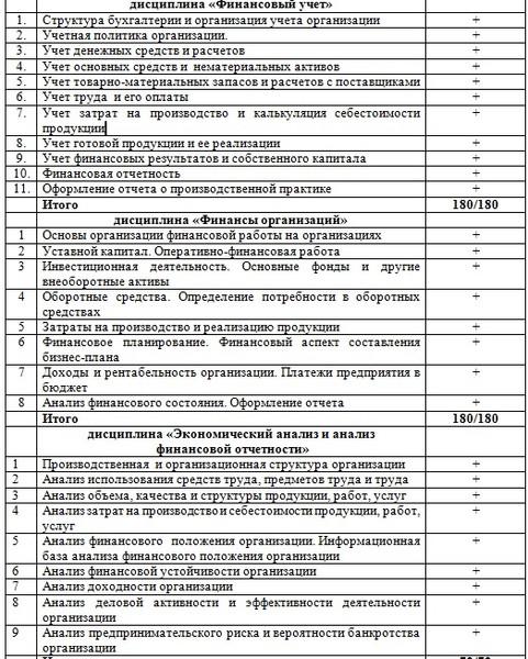 дневник и отчет по производственной практике бухгалтера