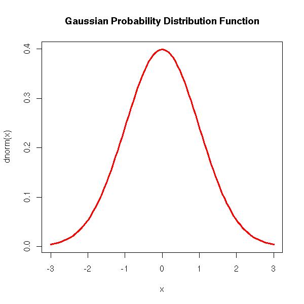 lab 03 normal distribution