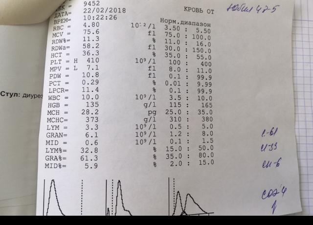 Компьютерный детей расшифровка крови анализ общий у роэ взрослых норма у крови такое в анализе что