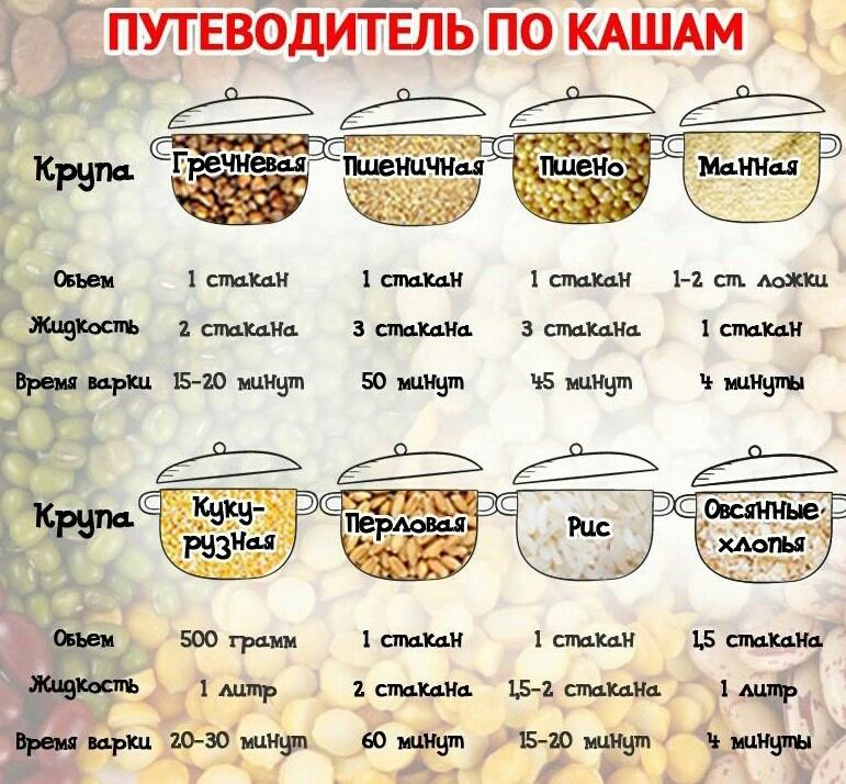 Для приготовления каши гречневую крупу