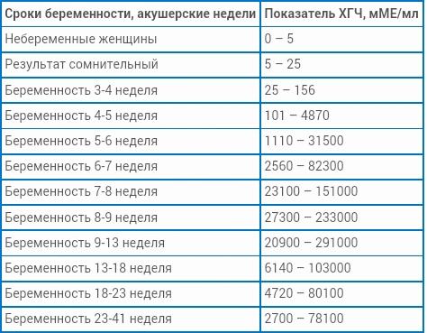 Анализ крови на хгч Анализ кала форма 219 у Челюскинская улица