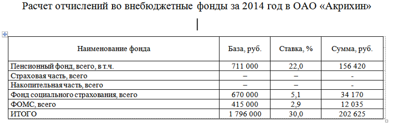 Во бухгалтерский фонды внебюджетные шпаргалка учет взносов
