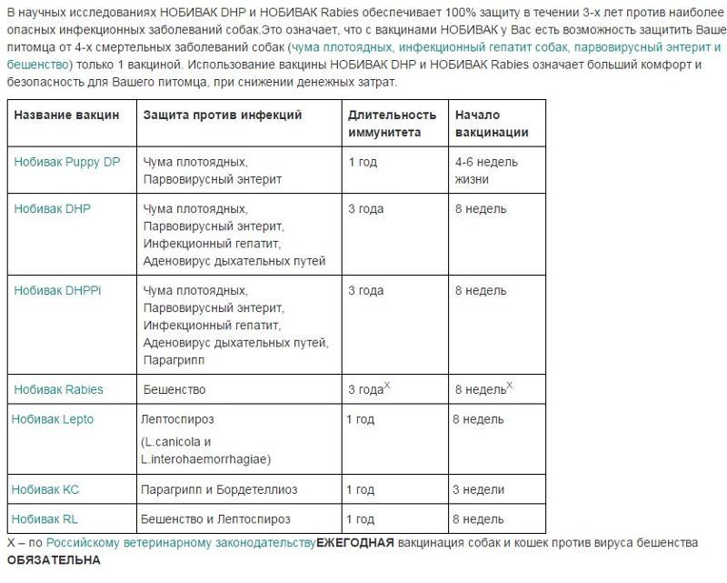 потребителю, график прививок собак до года где скачать украинский