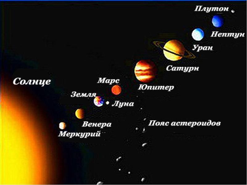 Фотографии солнечной системы всех планет майонезе