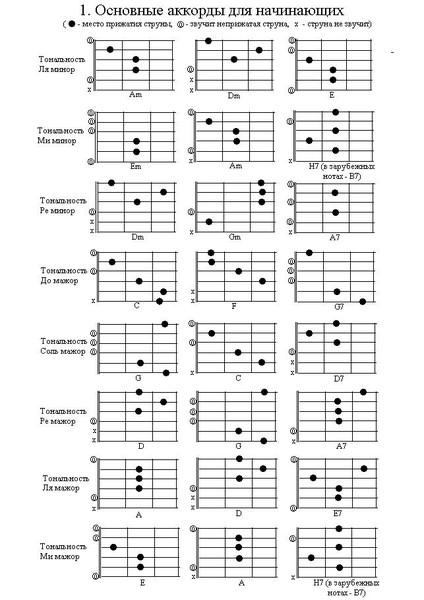 Ответы@Mail.Ru: как правильно брать аккорд H и Hm