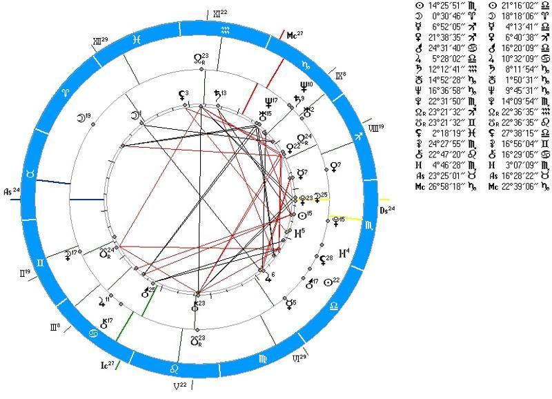 В натальной карте десцендент – градус зодиакального знака, где располагается точка захода.