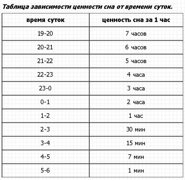 магазинов России 4 часа сна это нормально работы: найдены