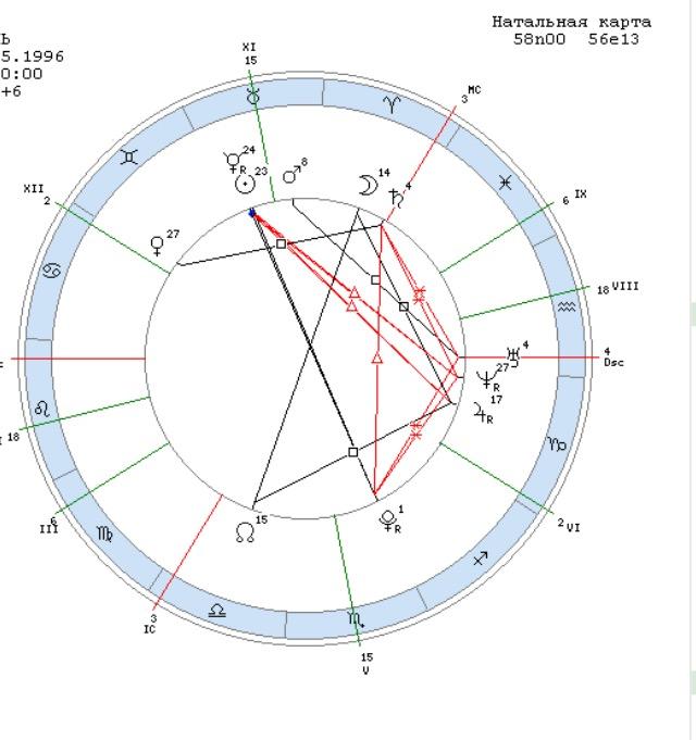 вниманию представлен профессии по 5 дому гороскопа зеленый теплый
