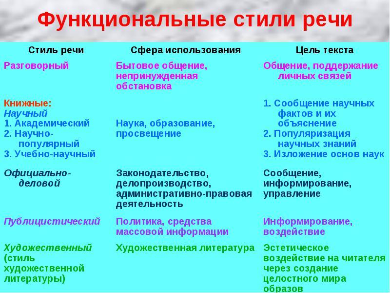 Общая характеристика художественного стиля речи