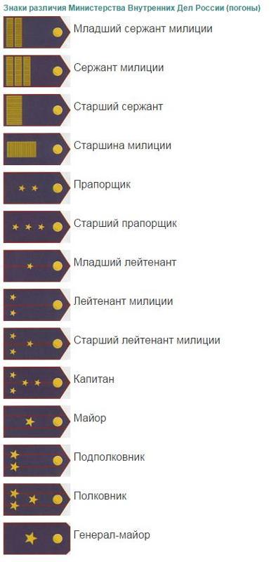 Звания в фсин россии по возрастанию с погонами