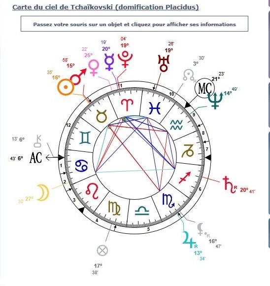 каких знаков зодиака больше среди гомосексуалистов