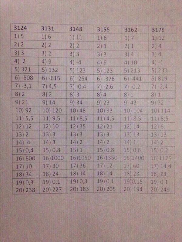 бесплатно время огэ по математике 9 класс вариант-3179 (кроме