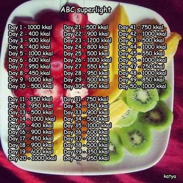 Диета ограничение калорий отзывы