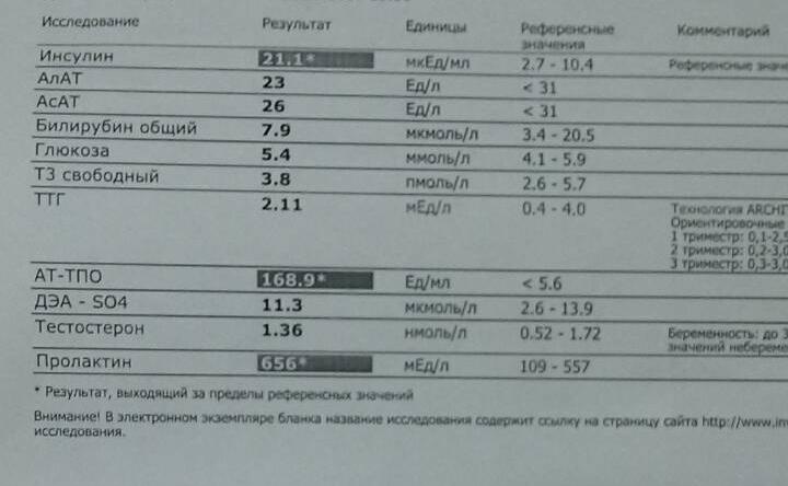 На крови инсулин анализа результаты крови котором делают фото анализ при