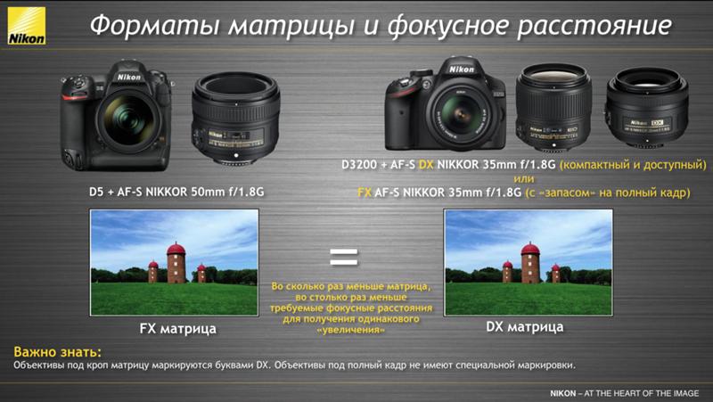 сделать своими отличие матриц в фотоаппаратах вам нужно мгновенное