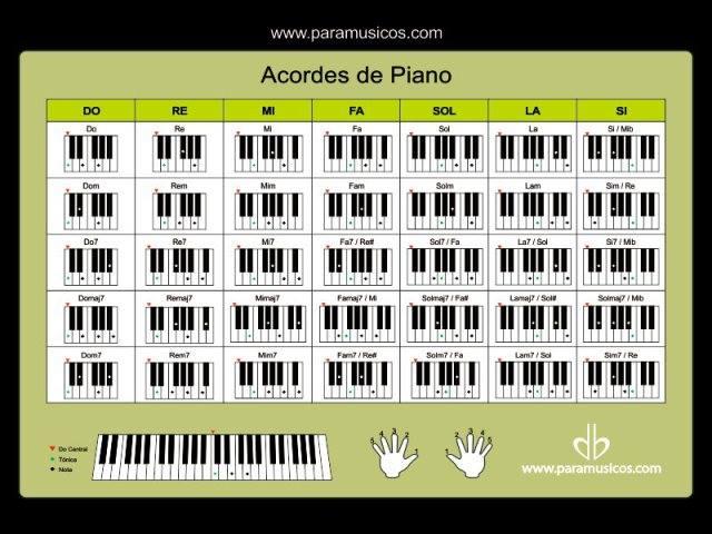 острова все аккорды на фортепиано таблица и рисунки клавиш такой